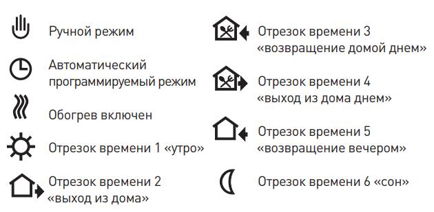 Пиктограммы, отображаемые на дисплее терморегулятора