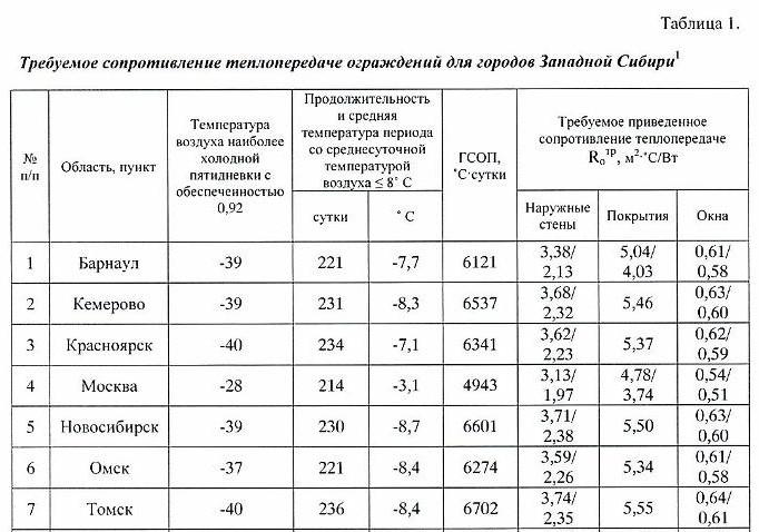Таблица норм теплозащиты