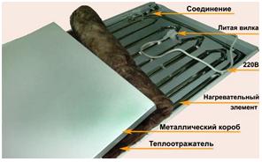 Устройство инфракрасной панели ЭИНТ (СТЭП).